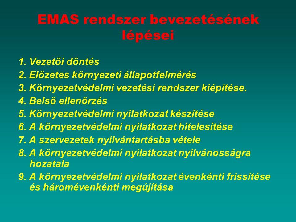 EMAS rendszer bevezetésének lépései