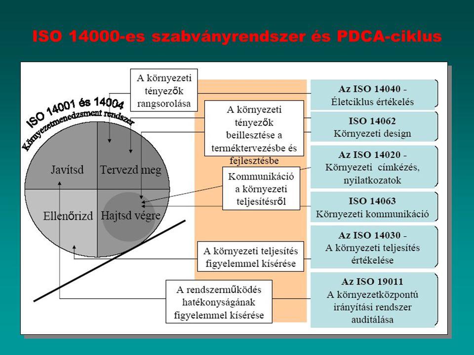 ISO 14000-es szabványrendszer és PDCA-ciklus