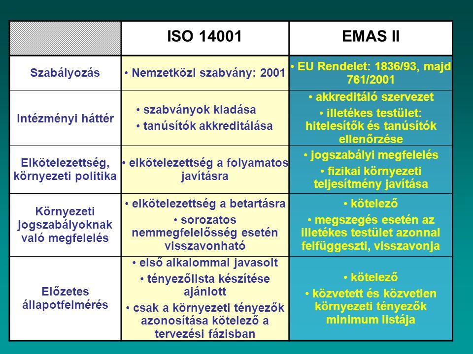 ISO 14001 EMAS II Szabályozás Nemzetközi szabvány: 2001