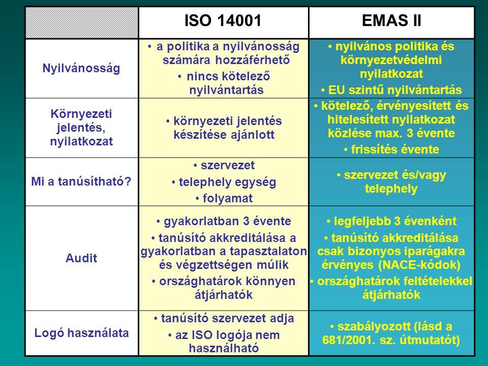 ISO 14001 EMAS II Nyilvánosság