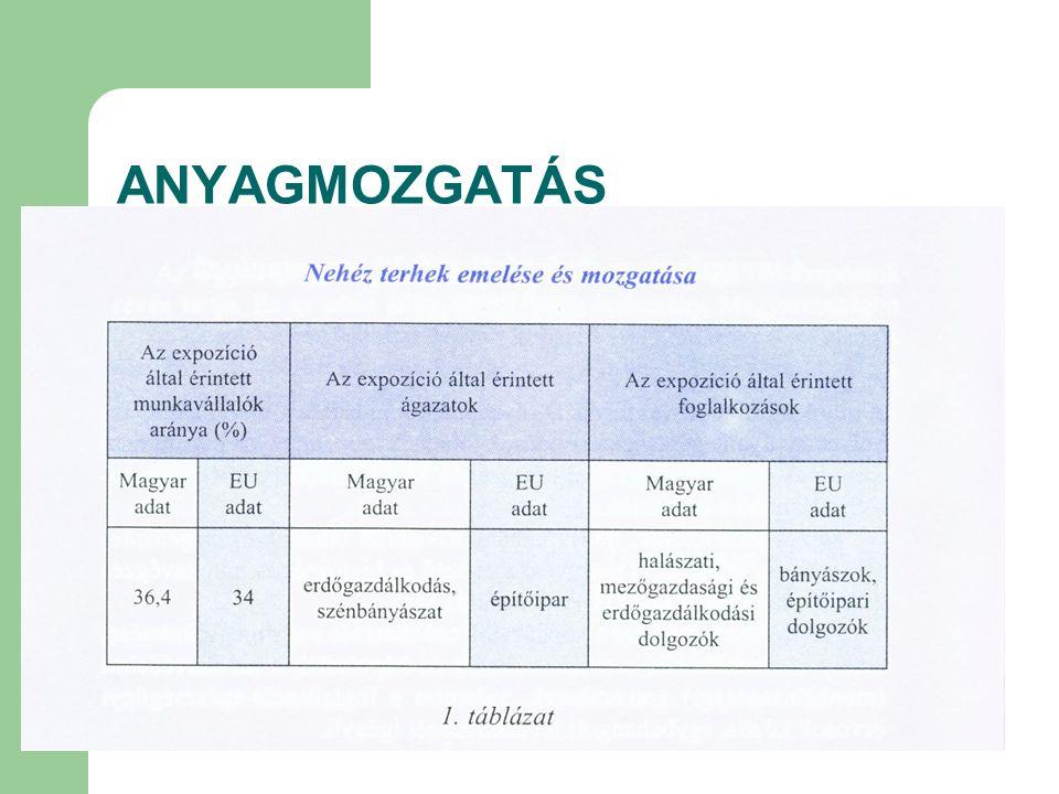 ANYAGMOZGATÁS