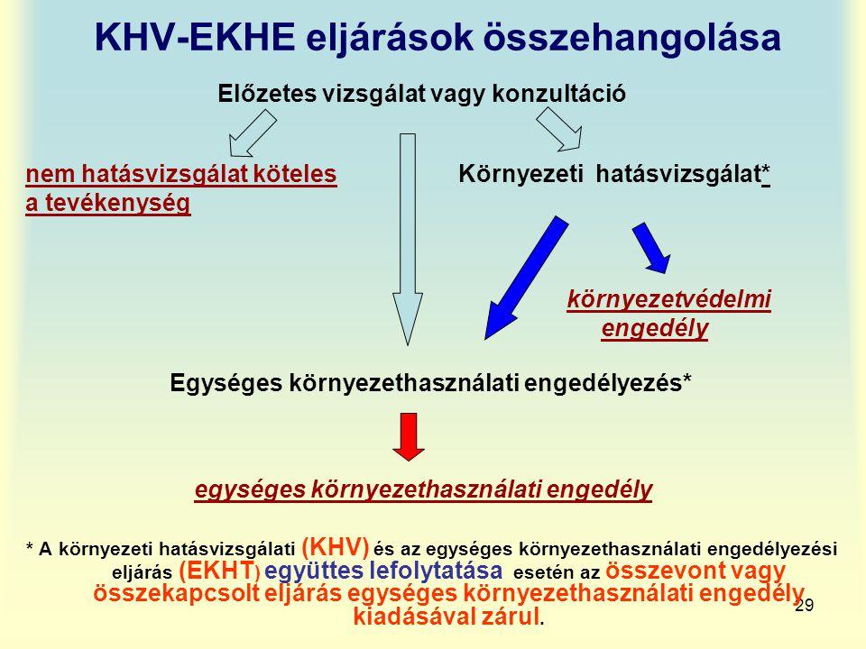 KHV-EKHE eljárások összehangolása