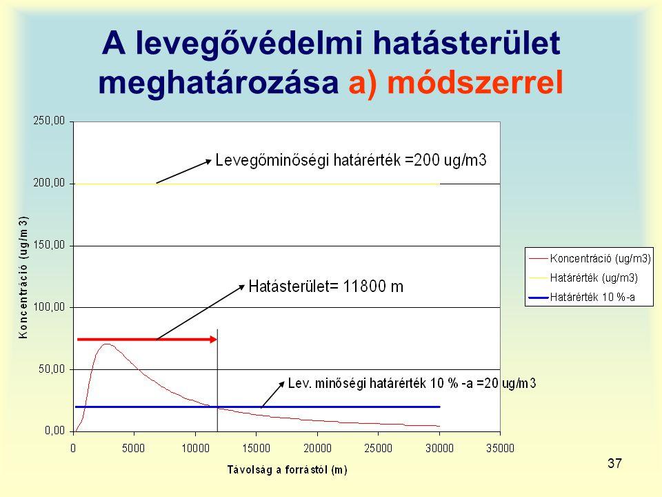 A levegővédelmi hatásterület meghatározása a) módszerrel