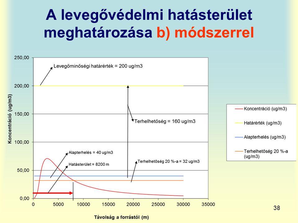 A levegővédelmi hatásterület meghatározása b) módszerrel