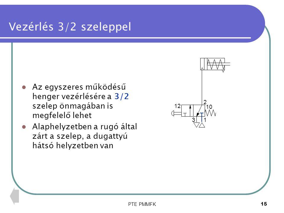 Vezérlés 3/2 szeleppel Az egyszeres működésű henger vezérlésére a 3/2 szelep önmagában is megfelelő lehet.