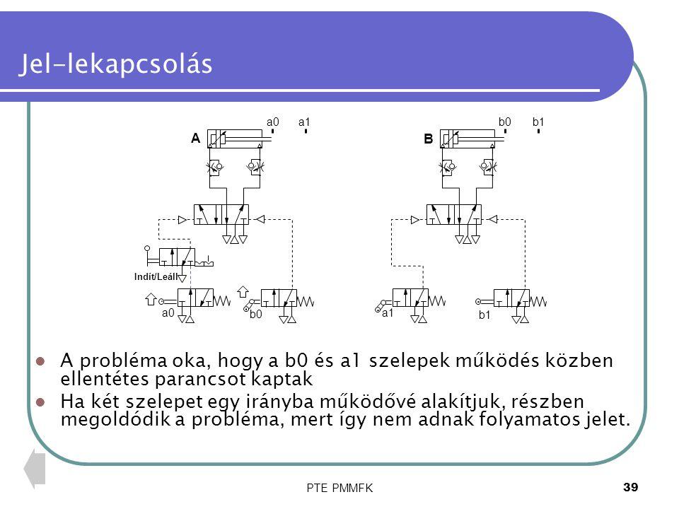 Jel-lekapcsolás a0. a1. b0. b1. A. B. Indít/Leáll. a0. b0. a1. b1.
