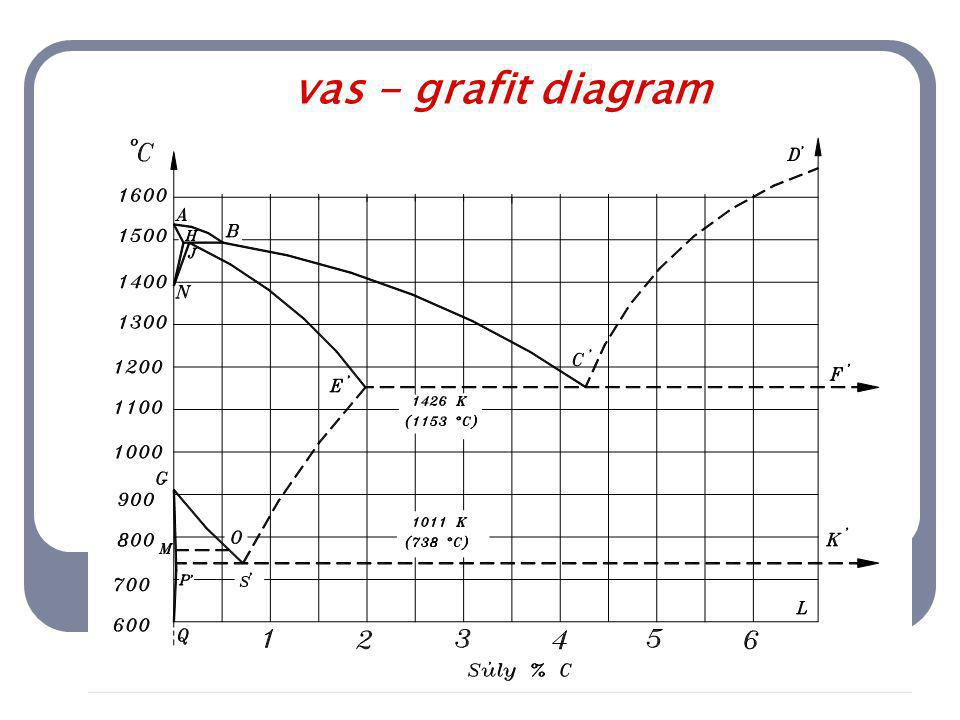 vas - grafit diagram