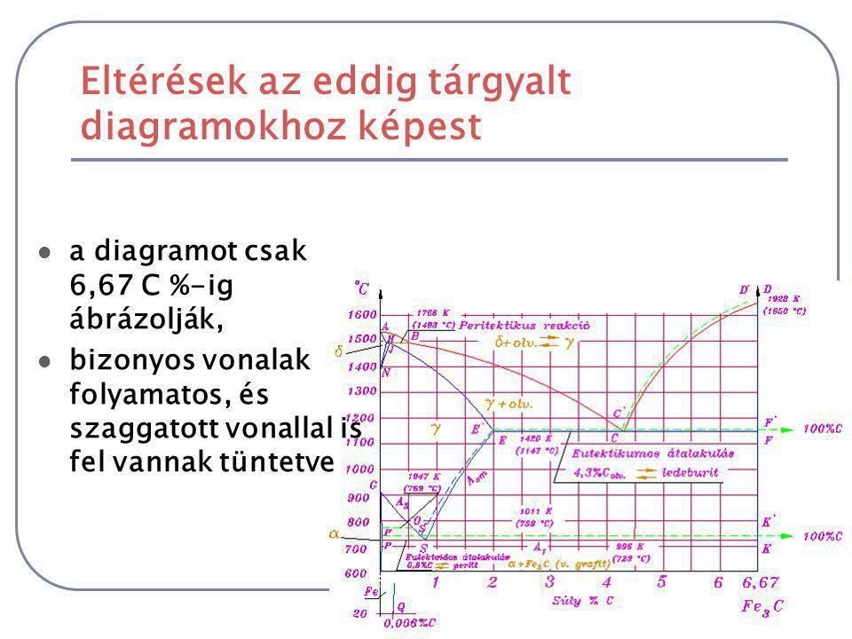 Eltérések az eddig tárgyalt diagramokhoz képest