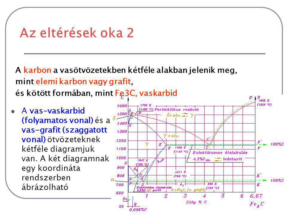 Az eltérések oka 2 A karbon a vasötvözetekben kétféle alakban jelenik meg, mint elemi karbon vagy grafit,