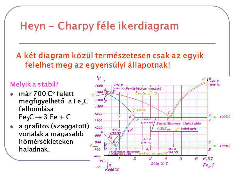 Heyn - Charpy féle ikerdiagram