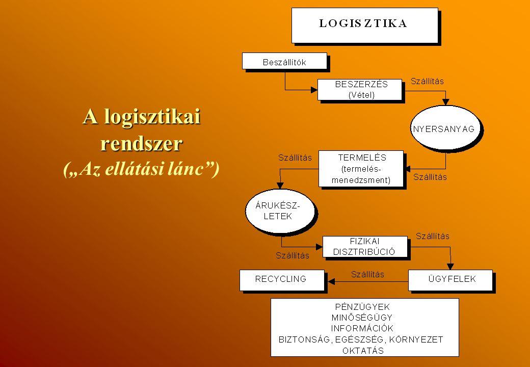 """A logisztikai rendszer (""""Az ellátási lánc )"""