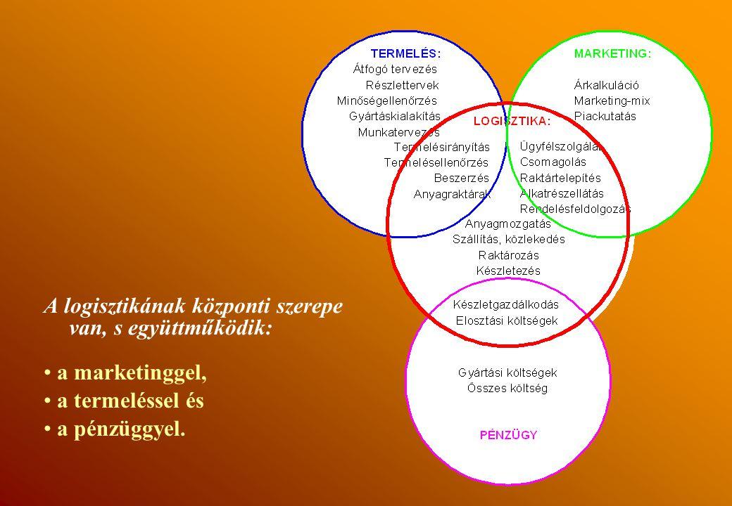 A logisztikának központi szerepe van, s együttműködik: