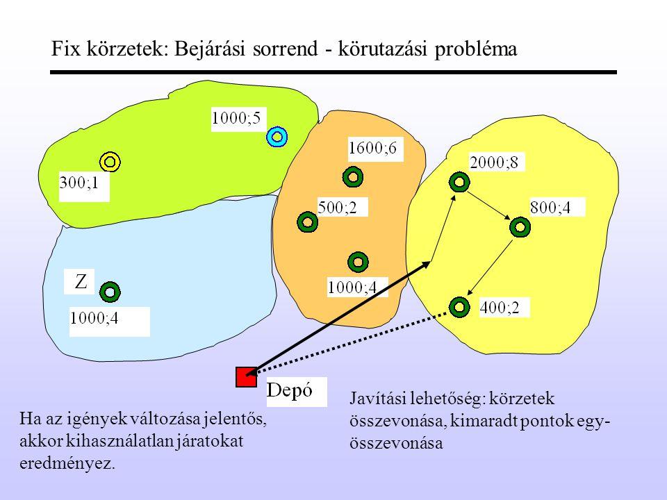 Fix körzetek: Bejárási sorrend - körutazási probléma