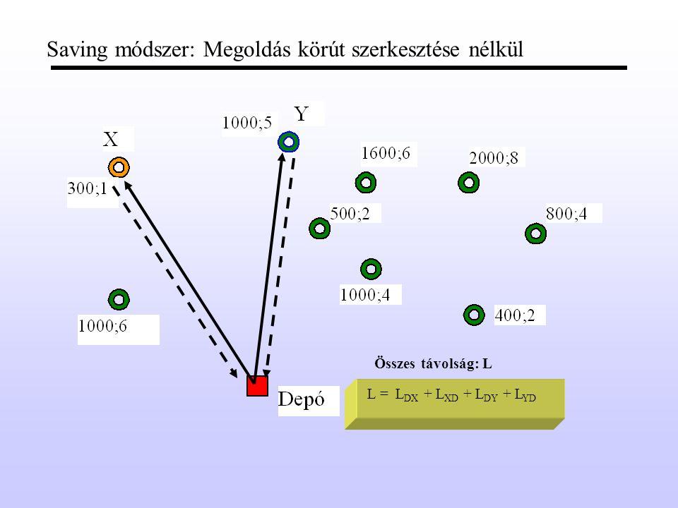 Saving módszer: Megoldás körút szerkesztése nélkül