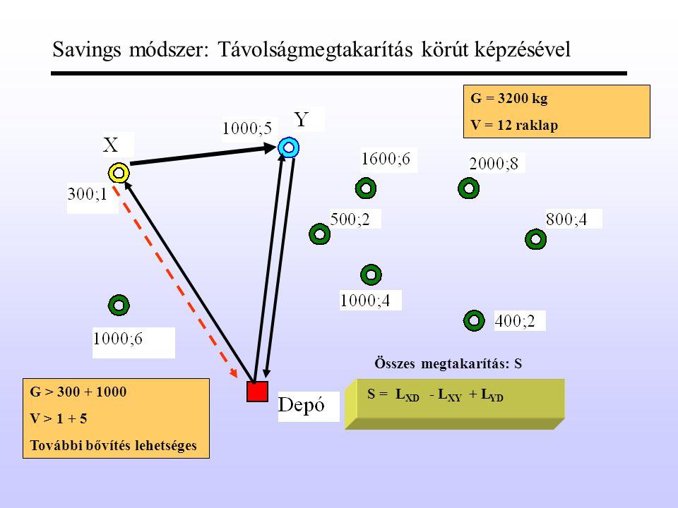 Savings módszer: Távolságmegtakarítás körút képzésével