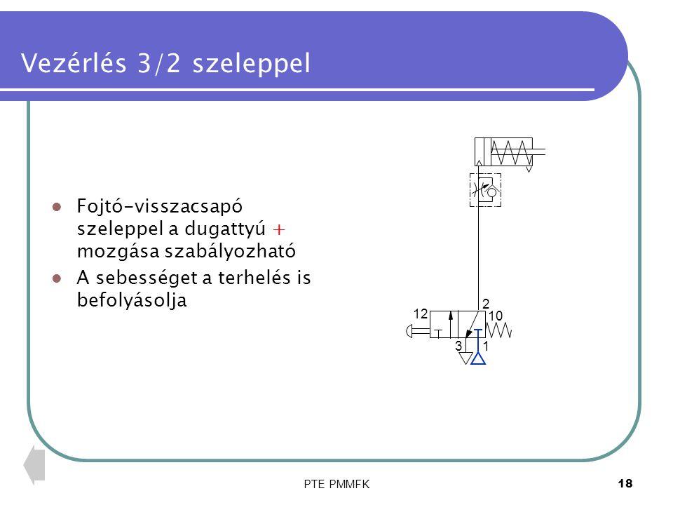 Vezérlés 3/2 szeleppel Fojtó-visszacsapó szeleppel a dugattyú + mozgása szabályozható. A sebességet a terhelés is befolyásolja.