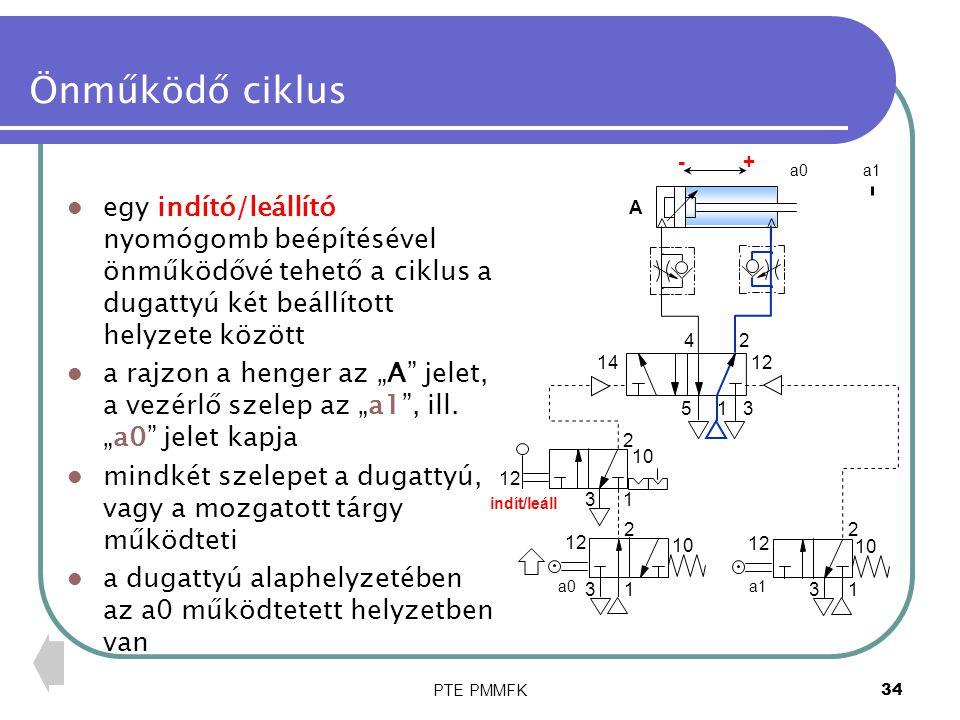 Önműködő ciklus + - a0. a1. egy indító/leállító nyomógomb beépítésével önműködővé tehető a ciklus a dugattyú két beállított helyzete között.