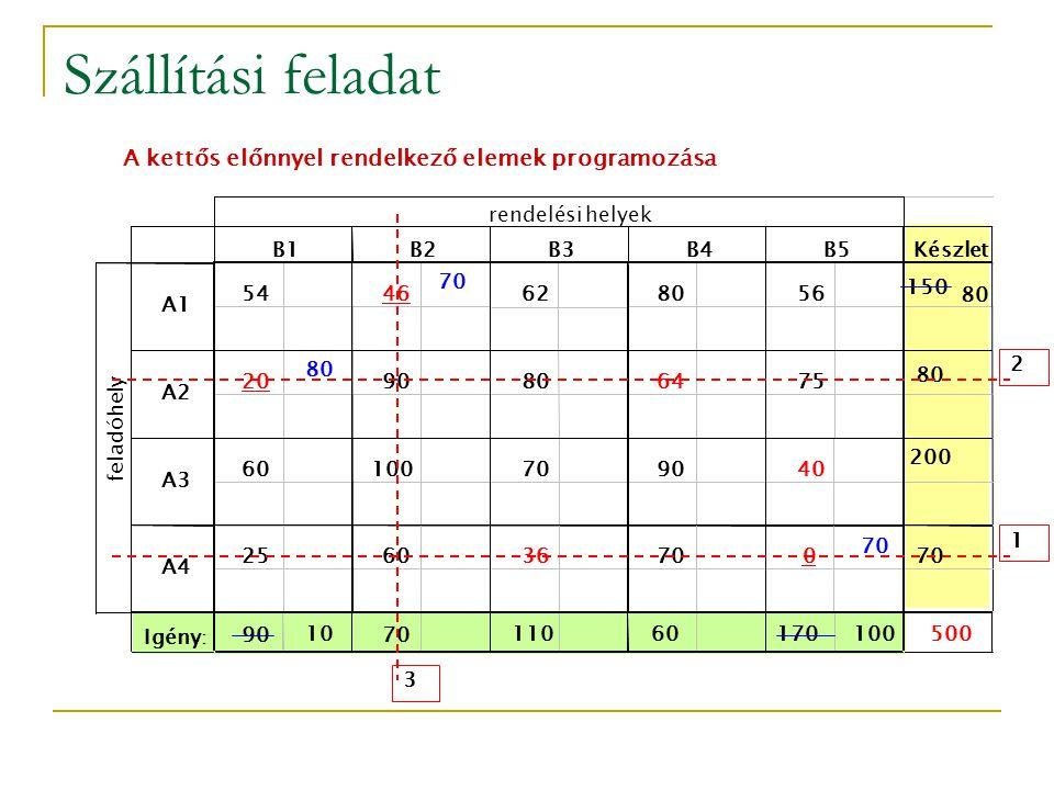 Szállítási feladat A kettős előnnyel rendelkező elemek programozása