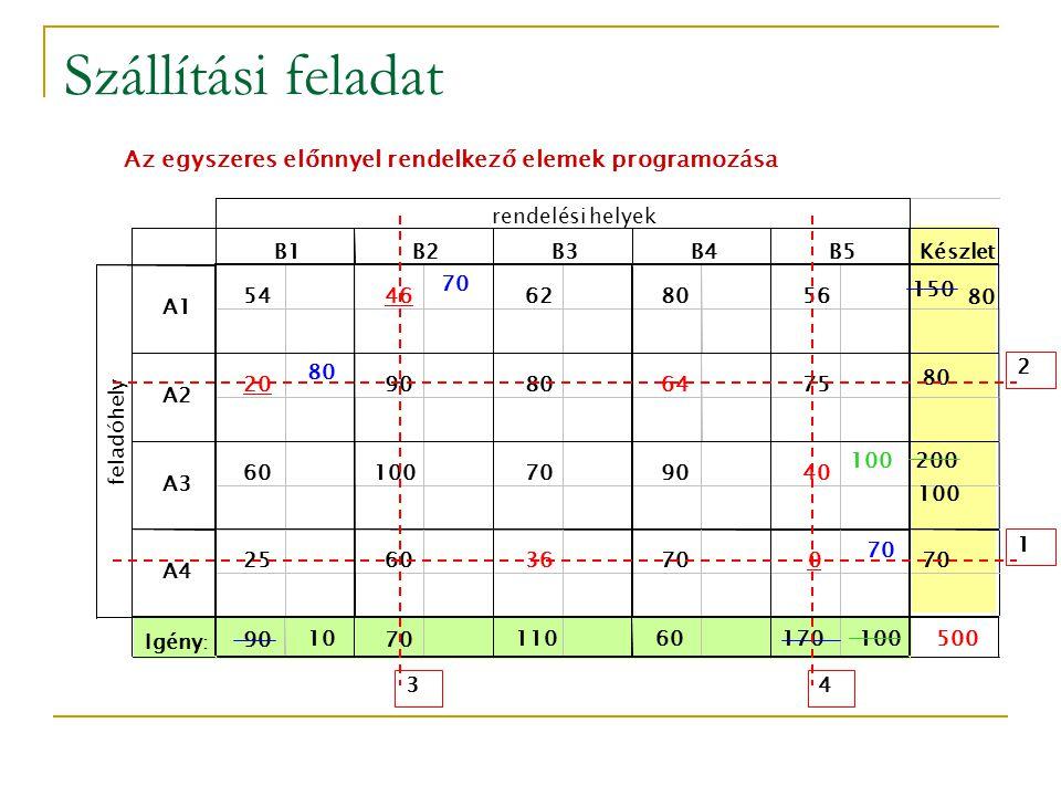 Szállítási feladat Az egyszeres előnnyel rendelkező elemek programozása. rendelési helyek. 3. 4.