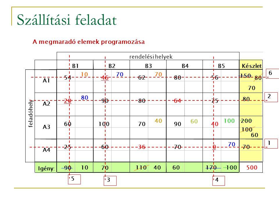 Szállítási feladat A megmaradó elemek programozása 5 rendelési helyek