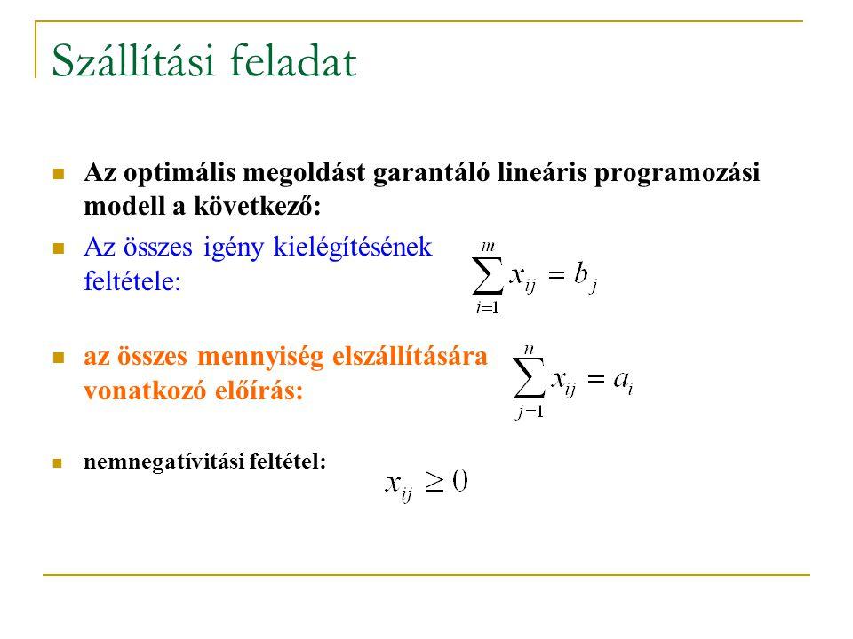 Szállítási feladat Az optimális megoldást garantáló lineáris programozási modell a következő: Az összes igény kielégítésének feltétele: