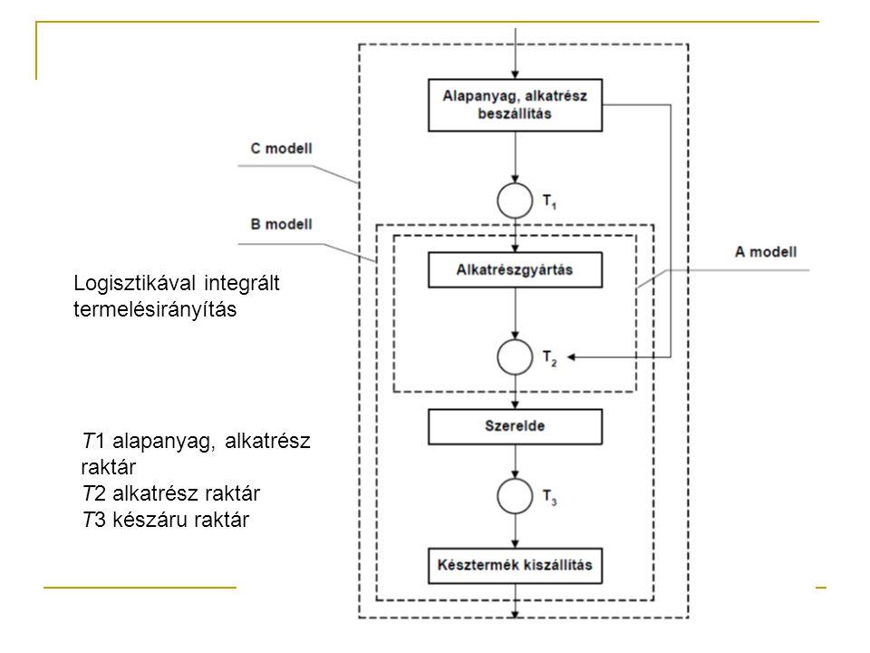 Logisztikával integrált termelésirányítás