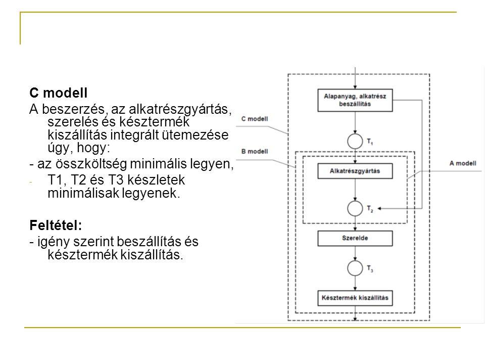 C modell A beszerzés, az alkatrészgyártás, szerelés és késztermék kiszállítás integrált ütemezése úgy, hogy: