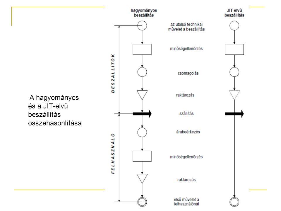 A hagyományos és a JIT-elvű beszállítás összehasonlítása