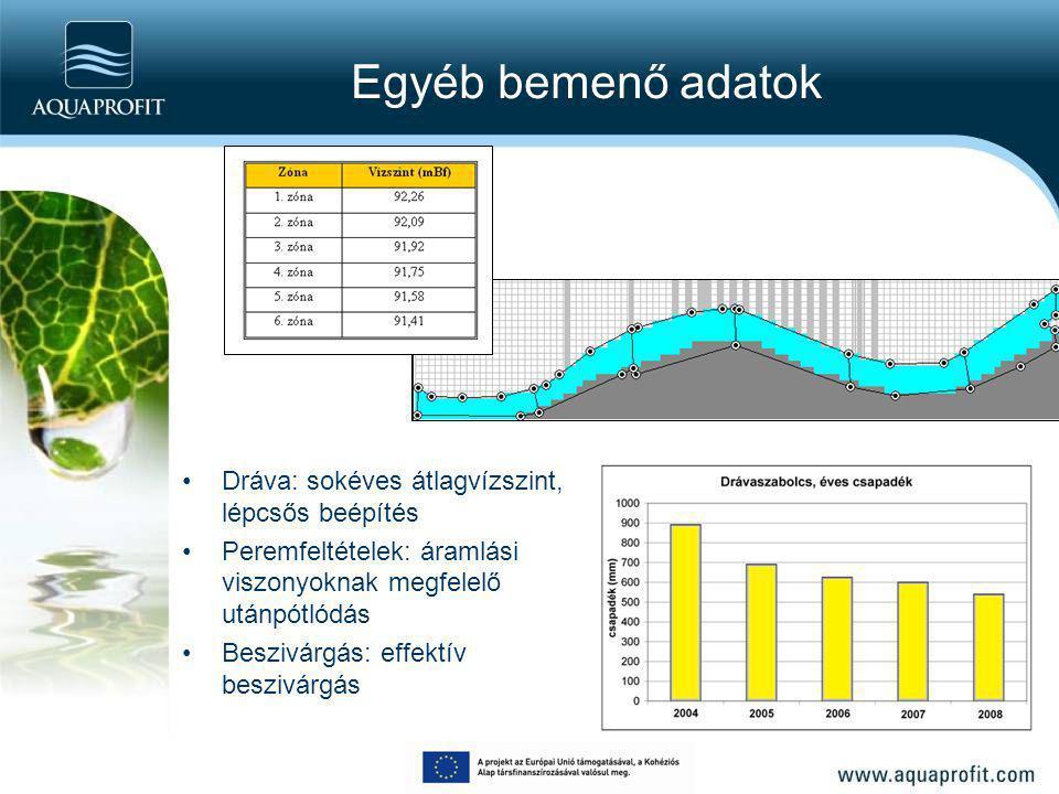 Egyéb bemenő adatok Dráva: sokéves átlagvízszint, lépcsős beépítés