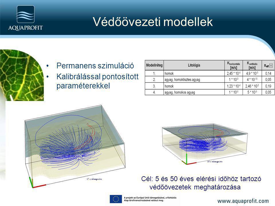 Védőövezeti modellek Permanens szimuláció