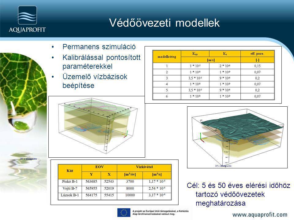 Védőövezeti modellek Permanens szimuláció. Kalibrálással pontosított paraméterekkel. Üzemelő vízbázisok beépítése.