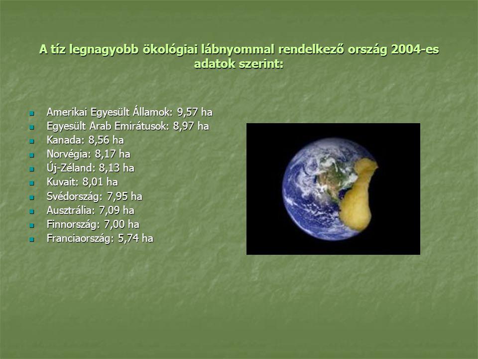 A tíz legnagyobb ökológiai lábnyommal rendelkező ország 2004-es adatok szerint: