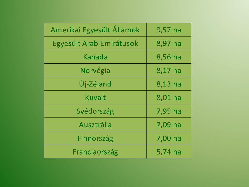 Amerikai Egyesült Államok 9,57 ha Egyesült Arab Emirátusok 8,97 ha
