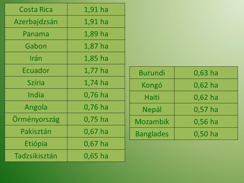 Costa Rica 1,91 ha. Azerbajdzsán. Panama. 1,89 ha. Gabon. 1,87 ha. Irán. 1,85 ha. Ecuador. 1,77 ha.