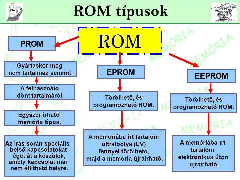 ROM ROM típusok PROM EPROM EEPROM Gyártáskor még nem tartalmaz semmit.