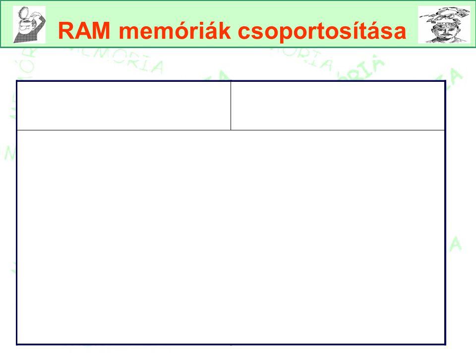 RAM memóriák csoportosítása