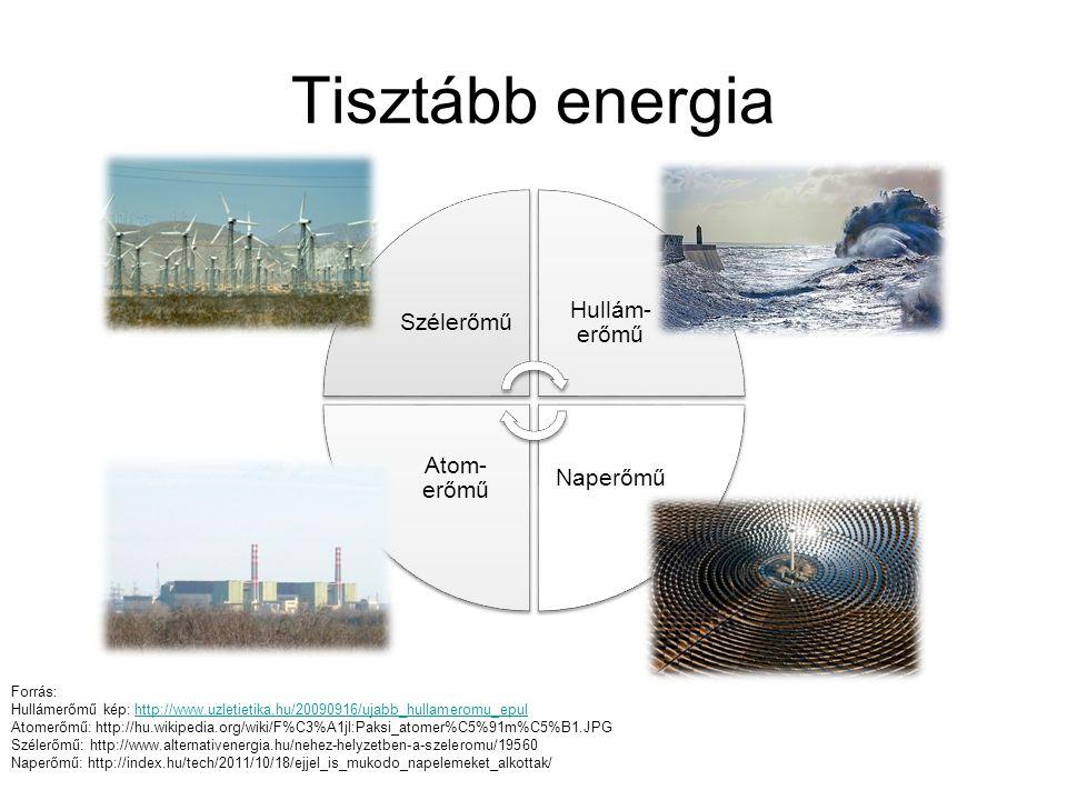 Tisztább energia Szélerőmű Hullám-erőmű Naperőmű Atom-erőmű Forrás: