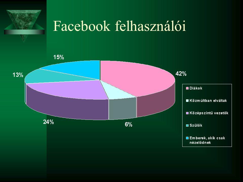 Facebook felhasználói
