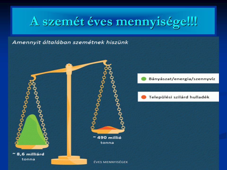 A szemét éves mennyisége!!!