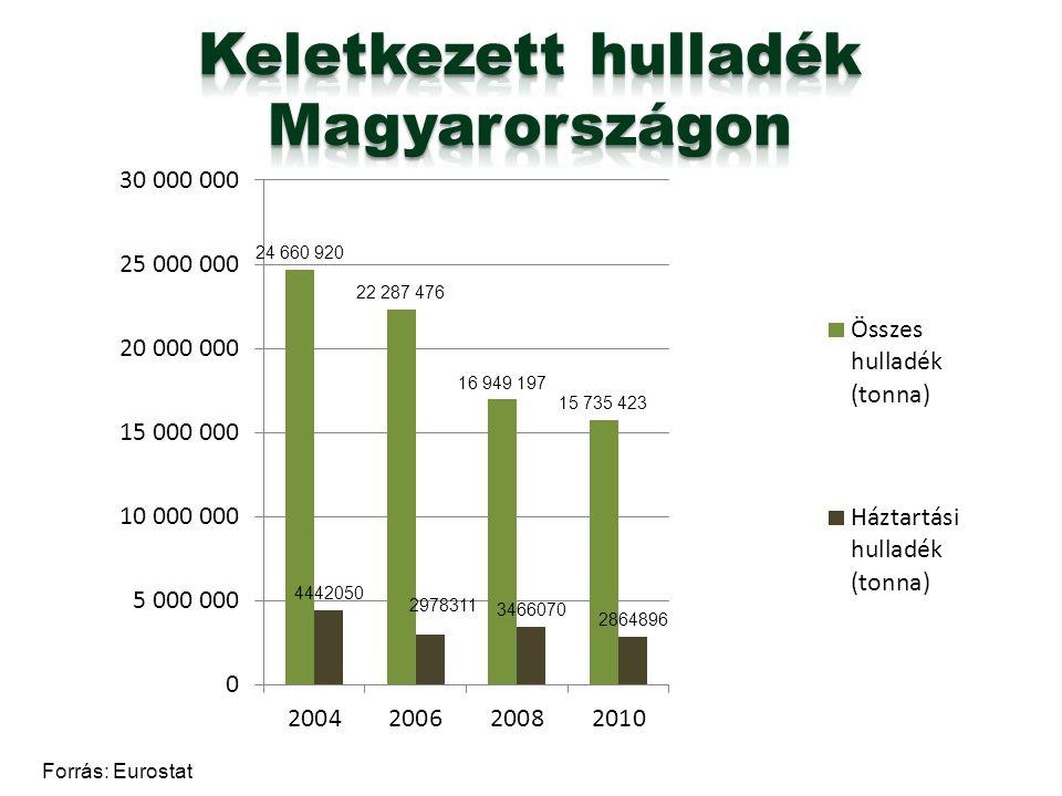 Keletkezett hulladék Magyarországon