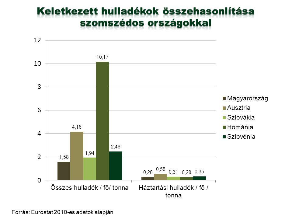 Keletkezett hulladékok összehasonlítása szomszédos országokkal