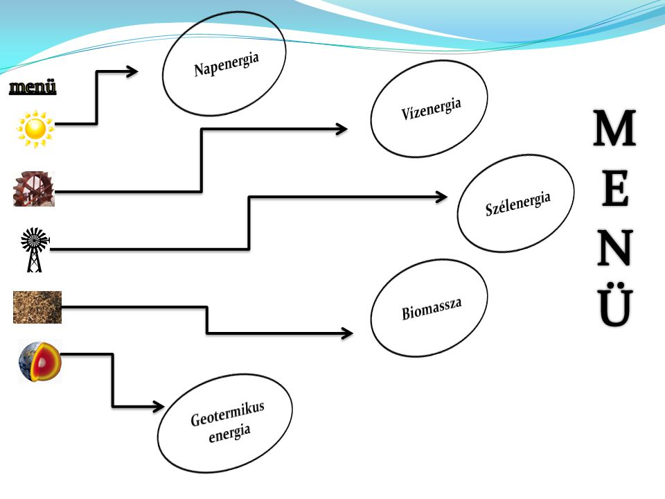 Napenergia Vízenergia M E NÜ Szélenergia Biomassza Geotermikus energia