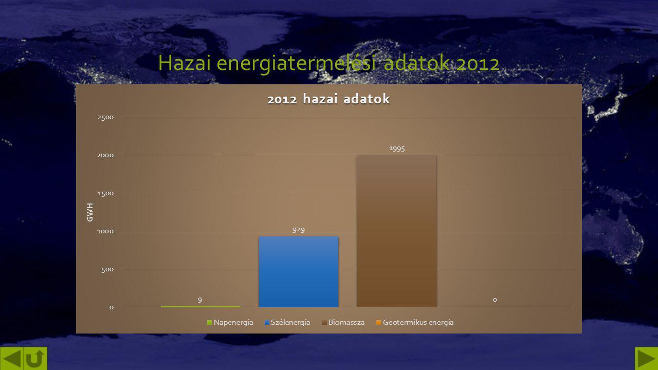 Hazai energiatermelési adatok 2012