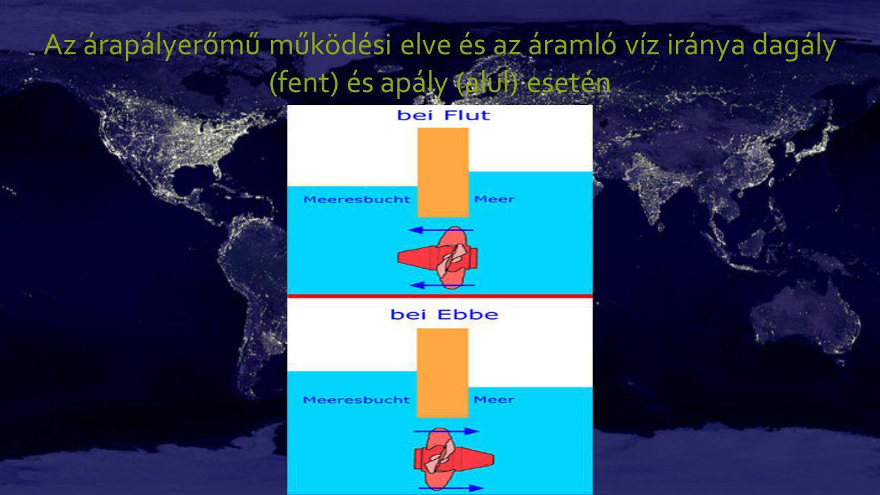 Az árapályerőmű működési elve és az áramló víz iránya dagály (fent) és apály (alul) esetén