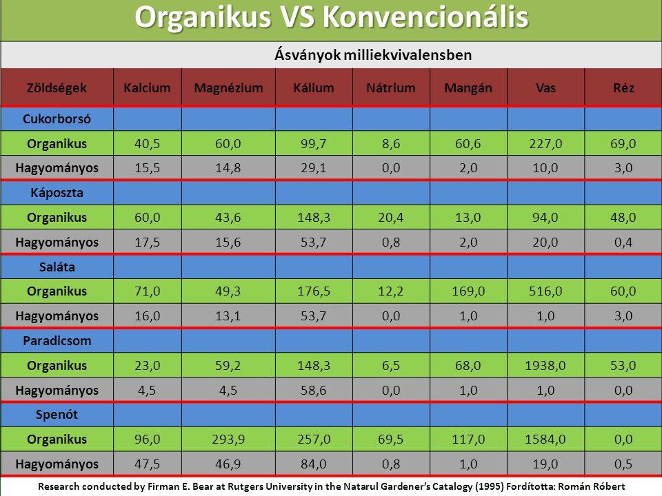 Organikus VS Konvencionális Ásványok milliekvivalensben