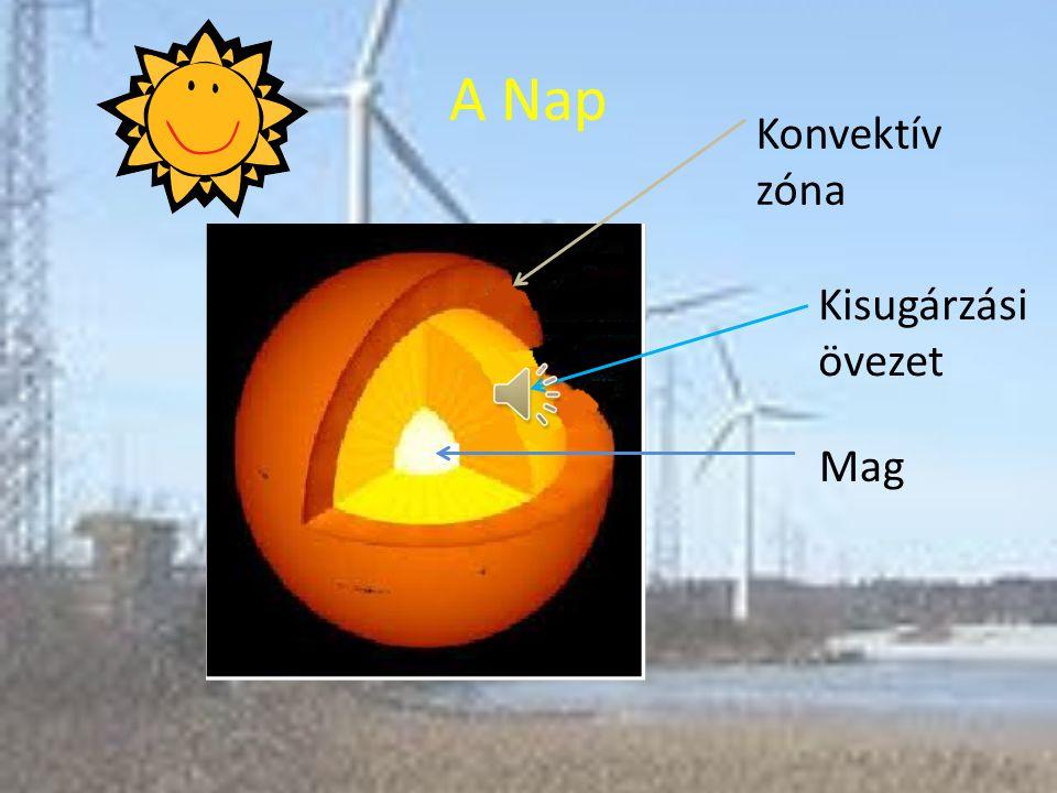 A Nap Konvektív zóna Kisugárzási övezet Mag