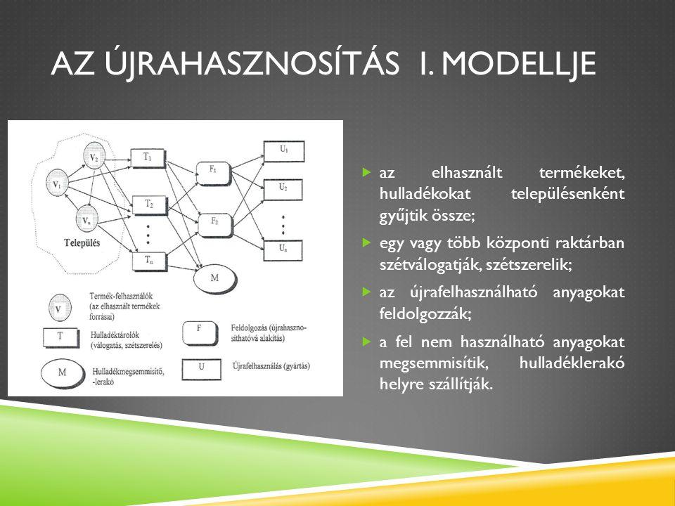 Az újrahasznosítás I. modellje