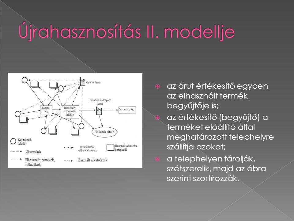 Újrahasznosítás II. modellje