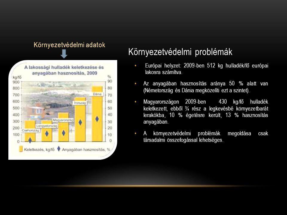 Környezetvédelmi adatok