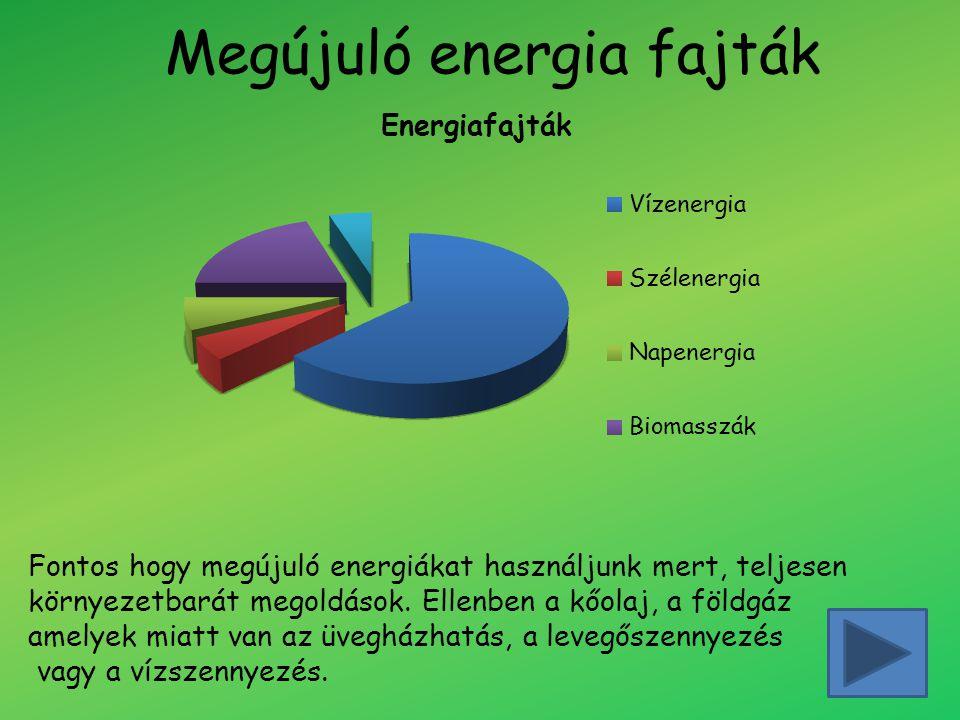 Megújuló energia fajták